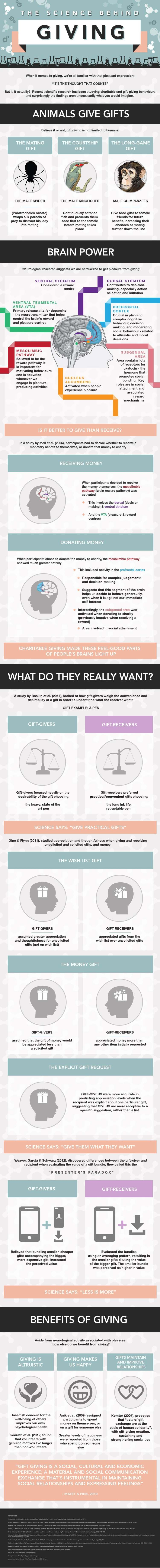 science behind giving infographic